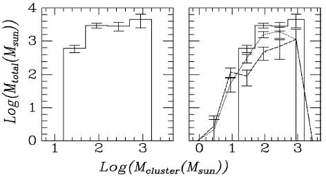 Fungsi distribusi massa gugus dalam awan molekul