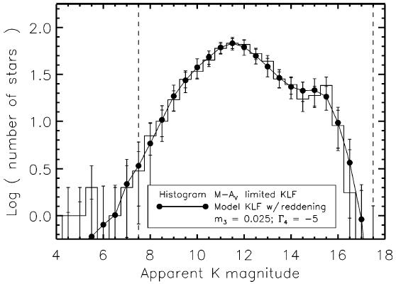 Histogram fungsi luminositas dalam pita K (2.2 mikron) untuk gugus trapezium. Juga ditampilkan KLF dari pemodelan yang sesuai dengan hasil pengamatan (Muench et al. 2002).