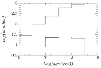 Frekuensi distribusi umur yang teramati dalam jarak 2 kpc dari matahari (garis tegas) dan yang diprediksikan untuk laju pembentukan bintang yang konstan (garis putus-putus). Seluruh gugus dalam awan molekul jatuh dalam bin usia termuda. Perbedaan yang besar antara nilai teramati dengan yang diprediksi menunjukkan tingkat kematian gugus yang tinggi